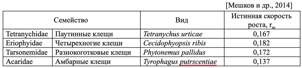 Питание Neoseiulus reductus